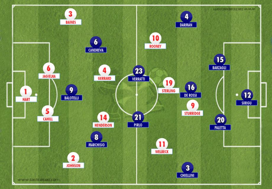 England v Italy World Cup 2014
